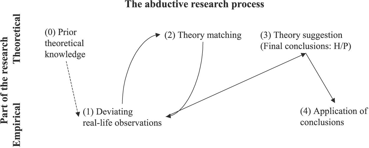 abduktiv metode